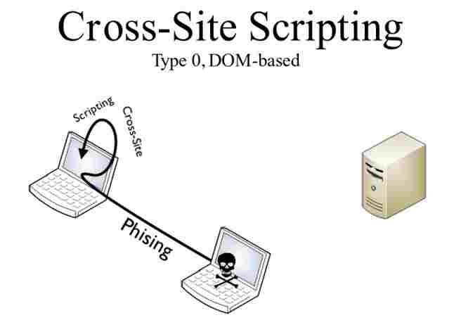 DOM Based XSS Attack Tutorial – How it works?
