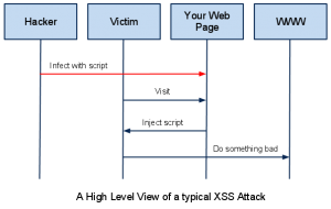 What is Stored Cross Site Scripting or Stored XSS ?