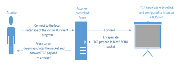 Covering Tracks over Network using ICMP Tunnels