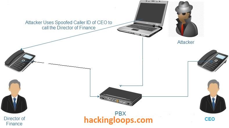 Spoof Caller ID