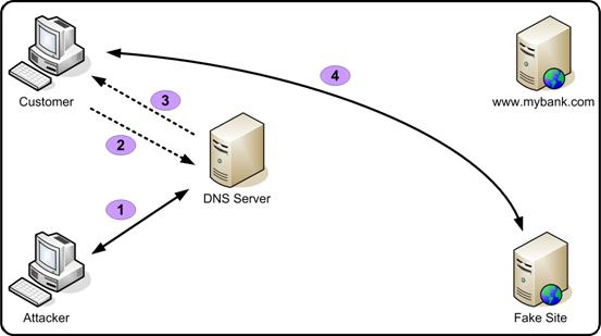 How Hackers Redirect Local Web Traffic with DNS Spoofing