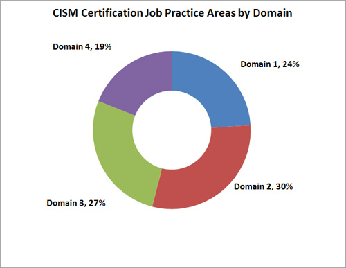 CISM job areas analsysis