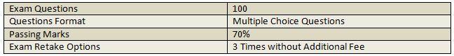 CAMS exam details