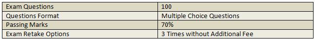 CIAM exam details