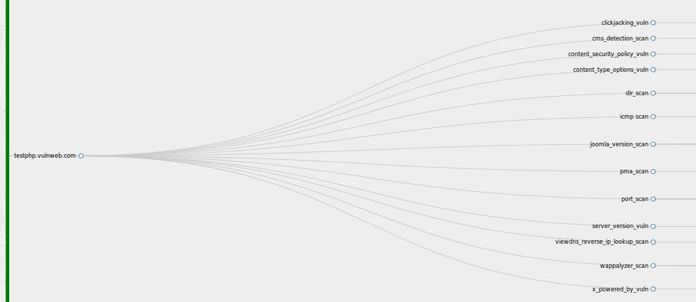 owasp graph view1