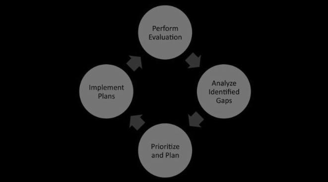 c2m2-model-approach