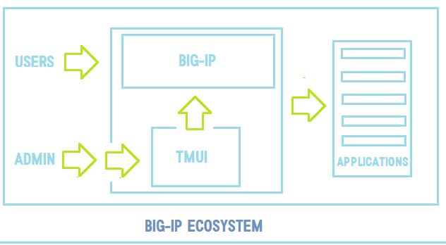 BIG-IP Ecosystem