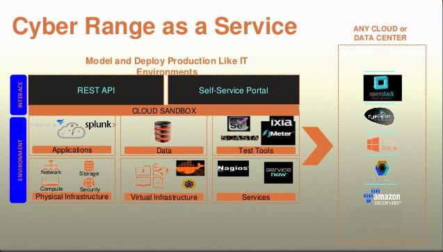cyber range as a service