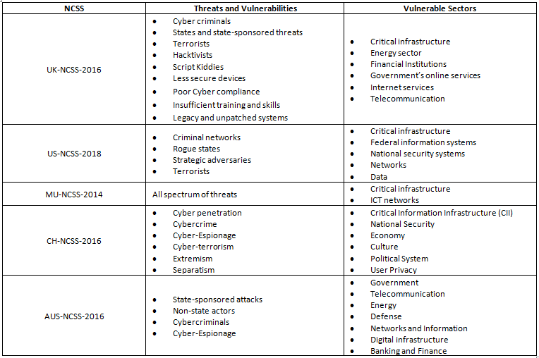 national cybersecurity strategies summary