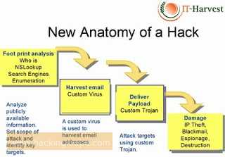 Hacking Class 2 - Footprinting and How It can be HelpFul to Hack systems