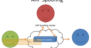 Penetration testing of Men in Middle Attacks using ARP Spoofing